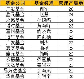 基金经理一管多:广发谢军管26产品 嘉实11人每人10基