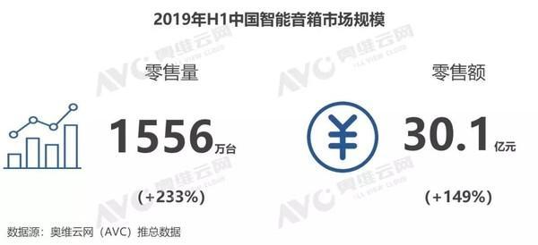 百度-天猫-小米三足鼎立 瓜分九成中国智能音箱市场