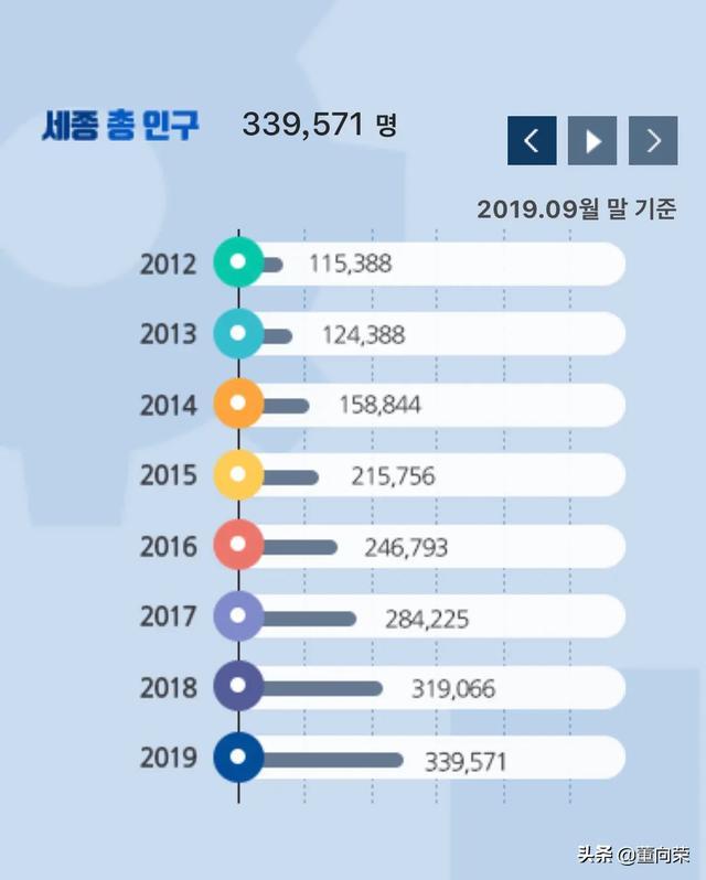 世宗市是韩国新的行政首都,位于首尔以南大约120公里,开车大概需要1个半小时到两小时。韩国政府从2007年开工建设新行政首都,目前世宗人口已有34万,有约1万多名政府部门工作人员和研究机构研究人员从首尔迁到世宗。青瓦台总统府、国会、国防部和外交通商部等机构仍将留在首都首尔。 交通事故 第6张