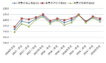 上财发布社会经济指数,消费者对上海经济现状总体较为满意 合同纠纷